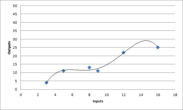 Moderate Model - Curve Fitting Example