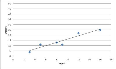 Simple Model - Curve Fitting Example