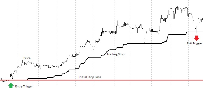 Trend Following System Trade Example
