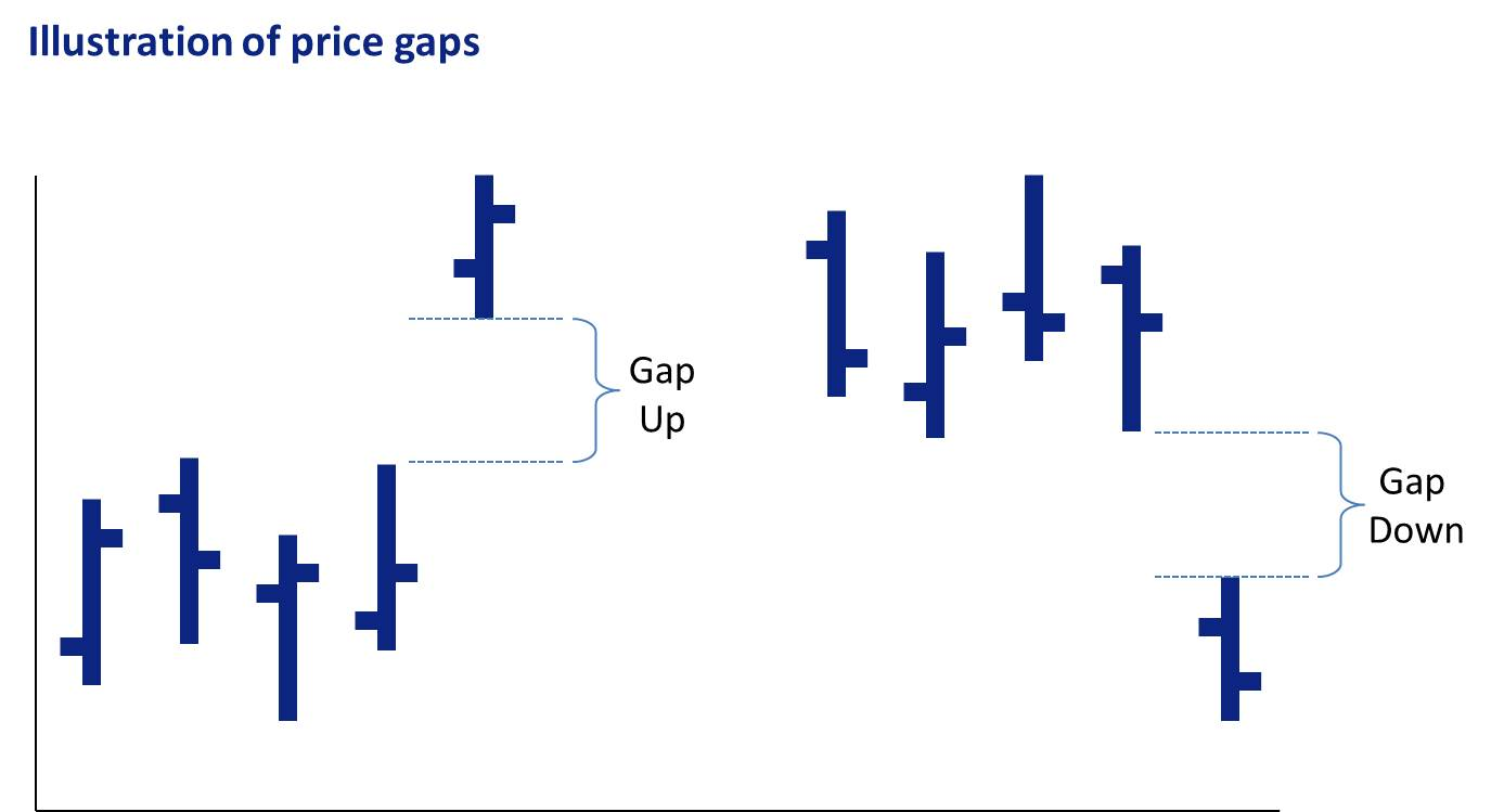 Price gaps are very relevant to your small cap trading plan.