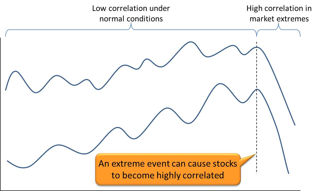 Stock correlation increases in market extremes.