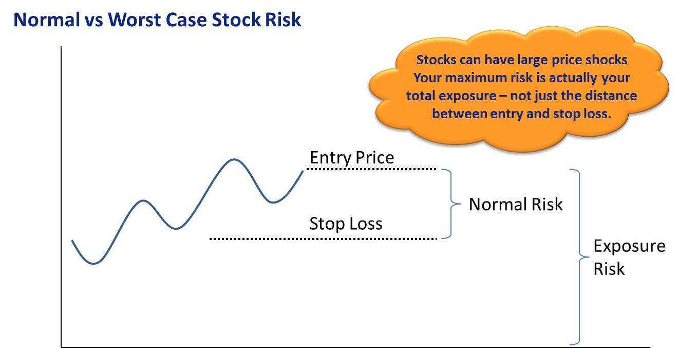 Best stock trading system ever
