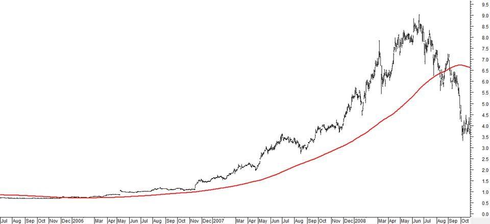 Sda2 trend trading system