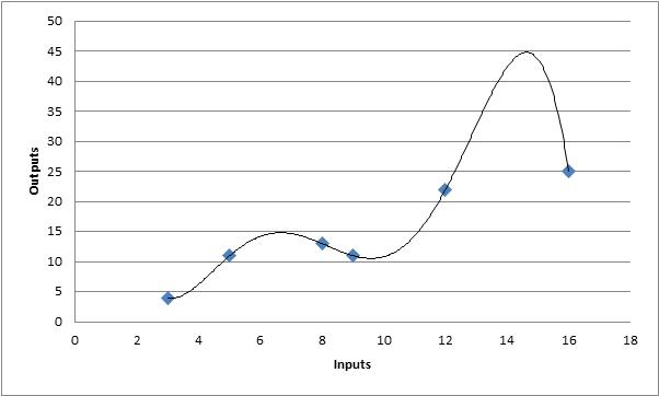 Complex Model - Curve Fitting Example
