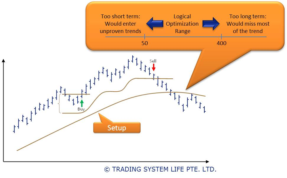 Development of trading system