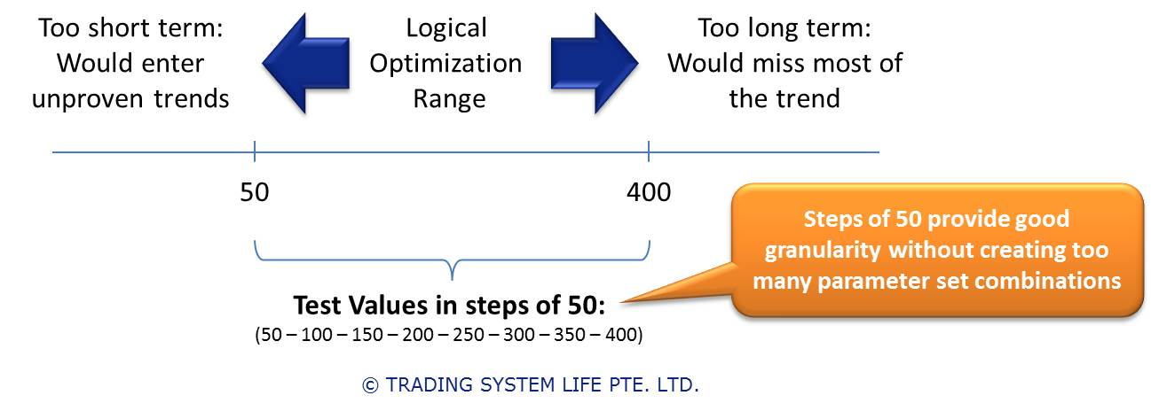 How long should you backtest a trading system