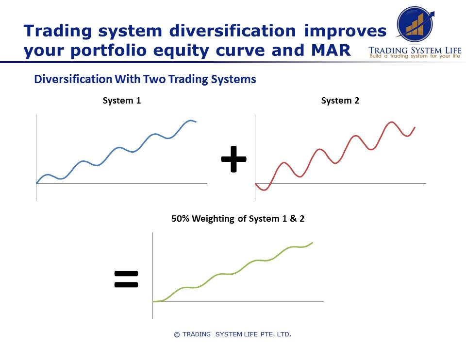 Trading system diversification reduces drawdown and improves the smoothness of returns