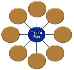 Write a trading plan to guide your trading decisions