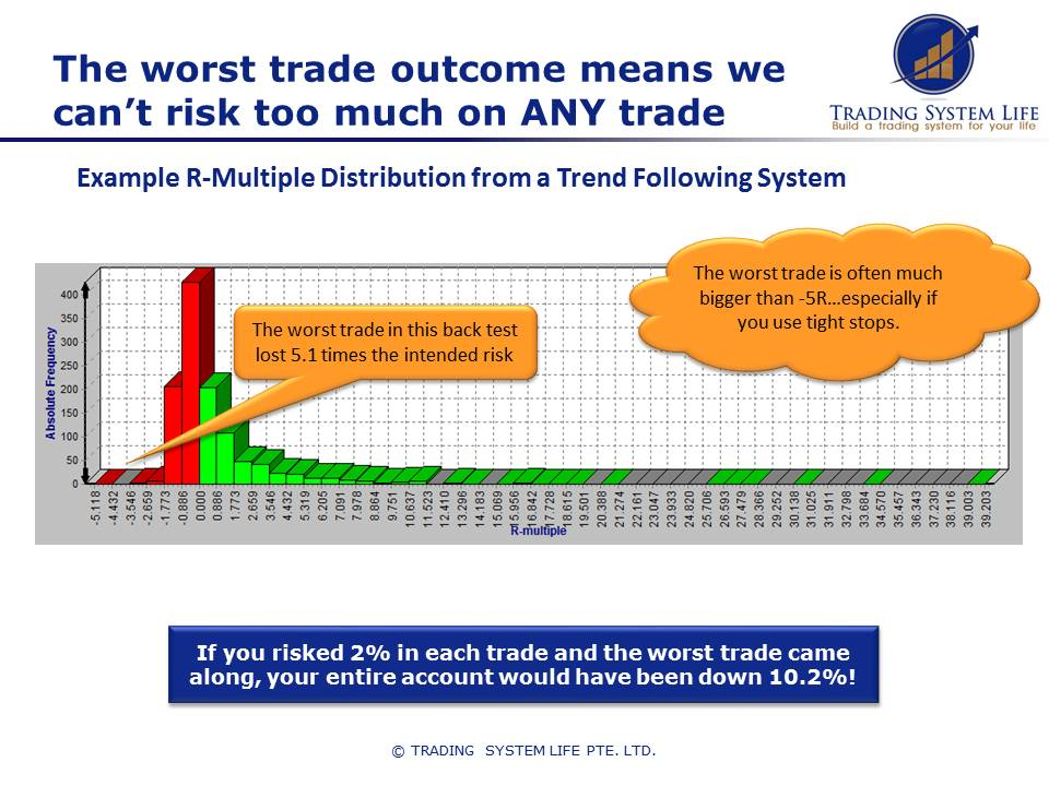 Learn stock trading - risk management by conservative position sizing