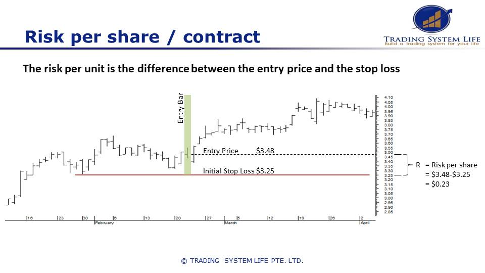 Position sizing for your stock trades - Risk per share