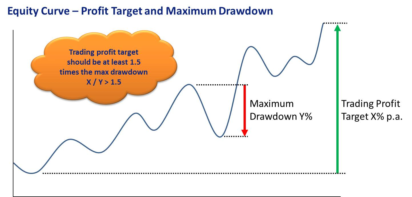 Trading Profit Target should be at least 1.5 times maximum drawdown