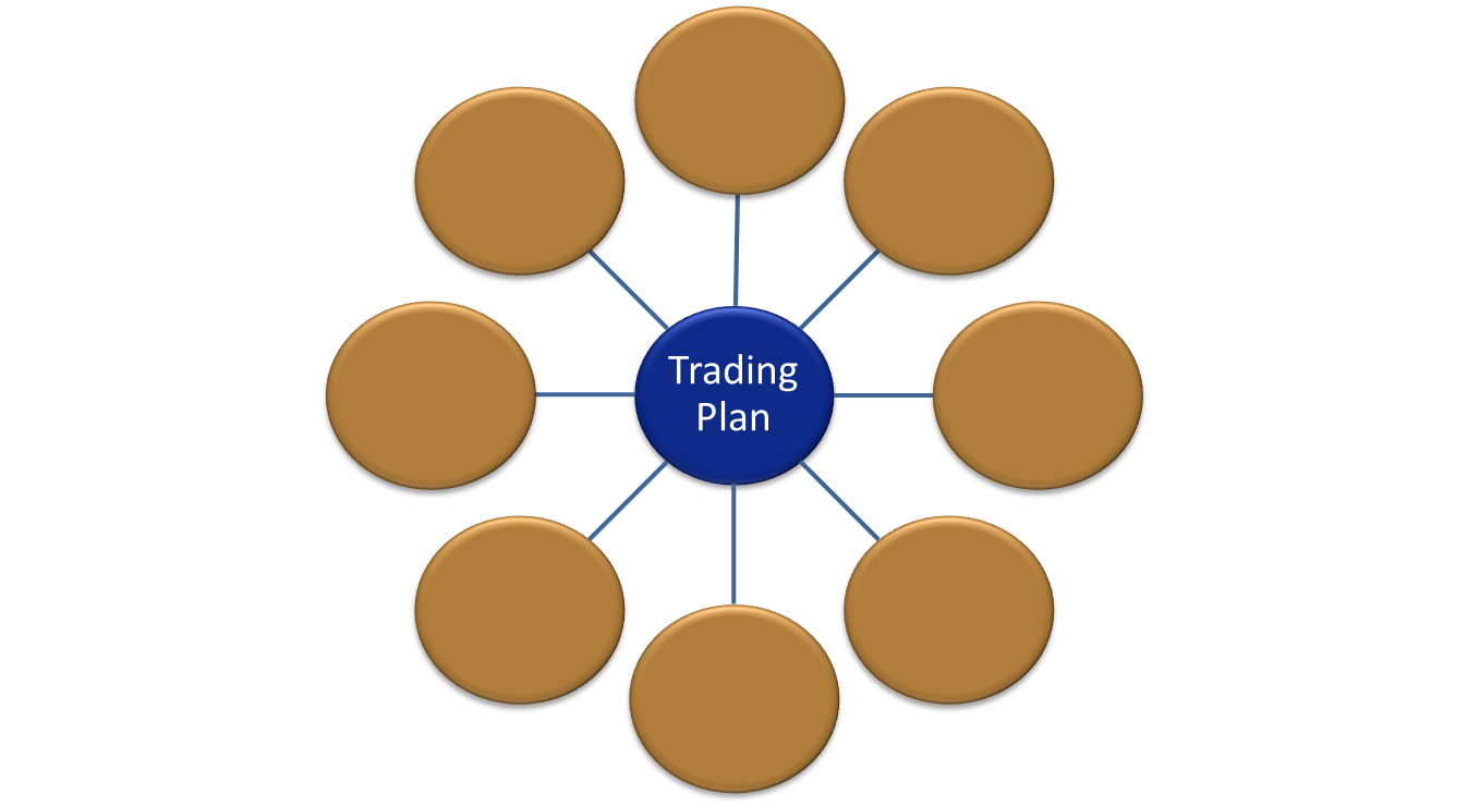 A professional trading plan has 8 components