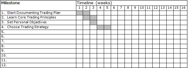 Allocate time to close your trading plan gaps