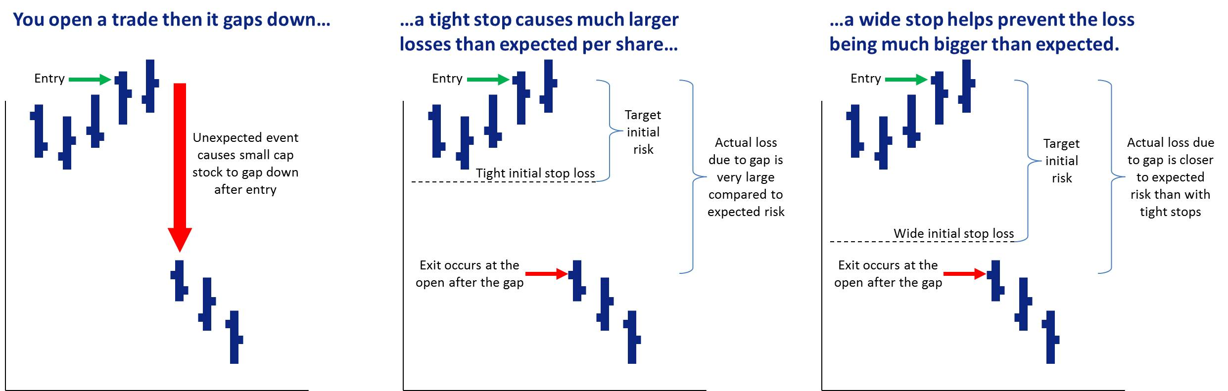 Small cap trading plans should consider using wide initial stop losses to reduce the impact of gaps.