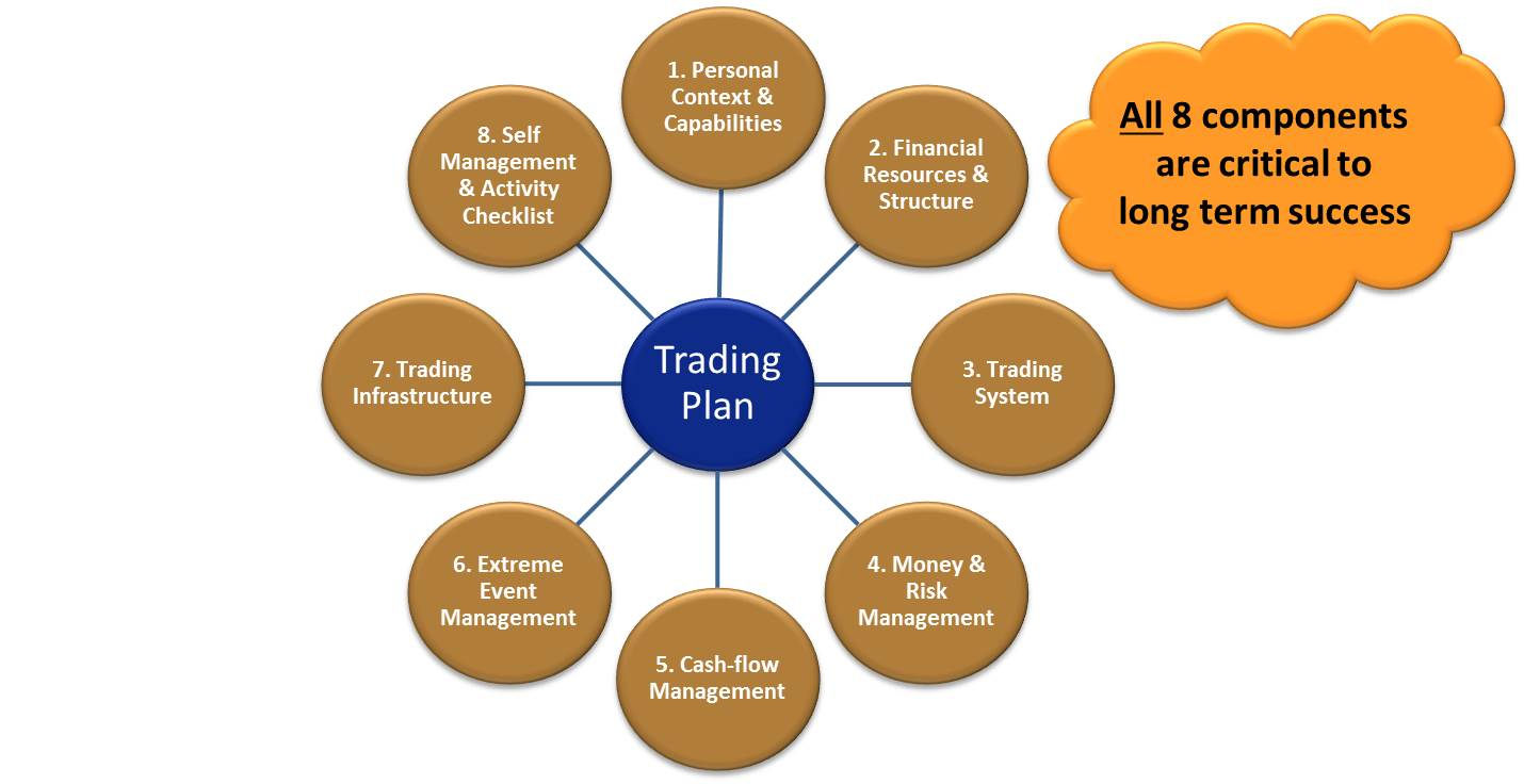 Components of a complete trading plan.