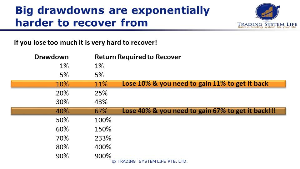 Be careful of big drawdowns while you learn stock trading.