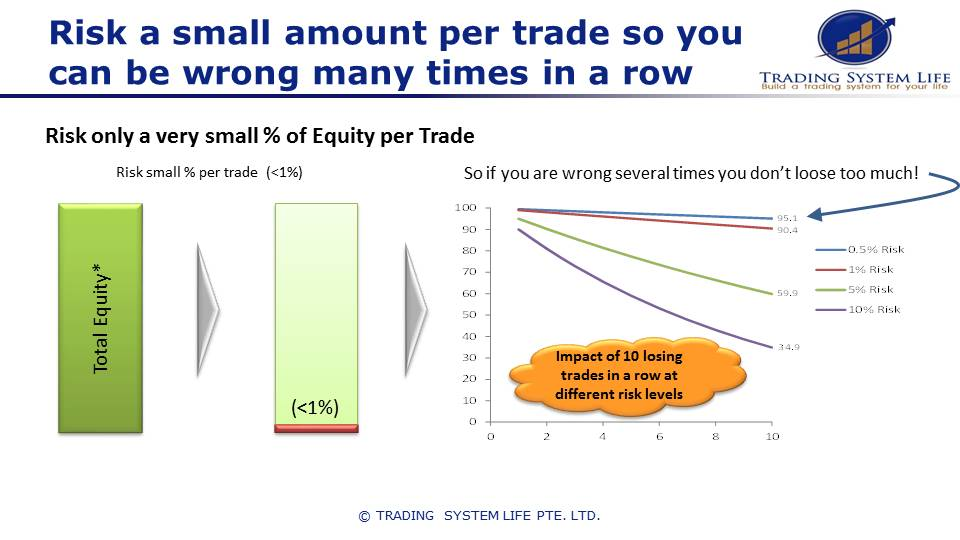 Why position sizing should be conservative when you learn stock trading.